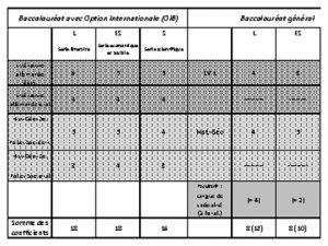comparaison-bac-et-oib-pdf